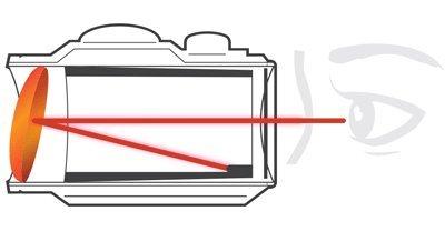 Prednja leča je pri večini rdečih pik nameščena poševno (vir: Holosun)