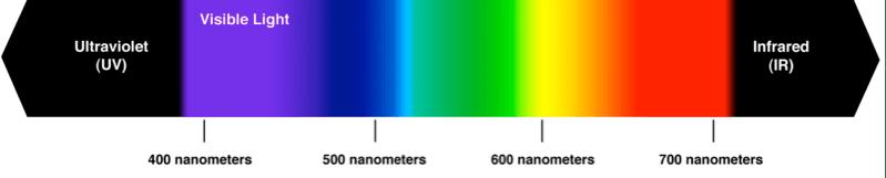 Spectral Wavelength