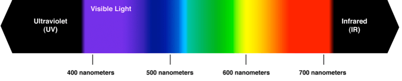 Spectral Wavelength