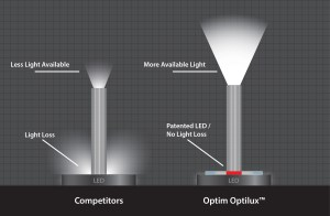 Optim LLC: Our patented LED Illumination System for endoscopy