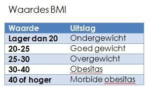 Waardes BMI