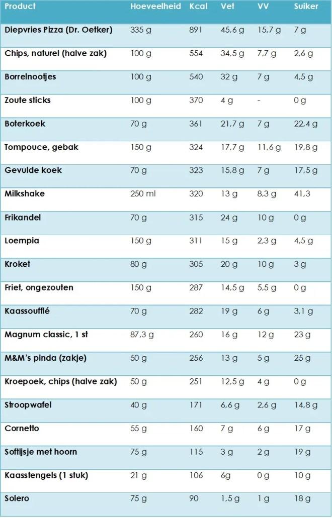 Tabel snacks