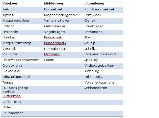 Tabel eiwitten
