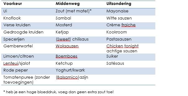 Tabel smaakmakers