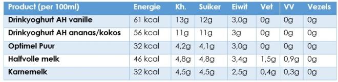 Voedingswaarde drinkyoghurt