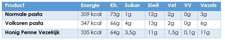 voedingswaarde volkoren pasta
