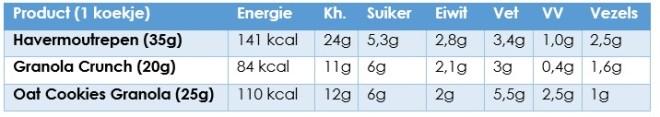 voedingswaarde-per-koekje