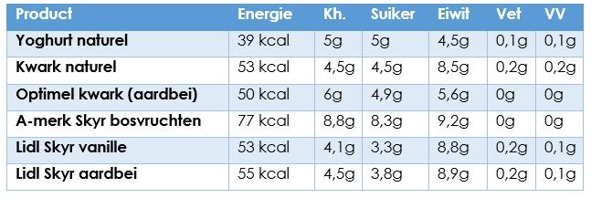 Voedingswaarde eiwit