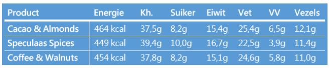 Voedingswaarde granooolala