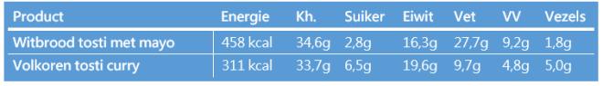 voedingswaarde tosti