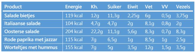 Voedingswaarde snack salades