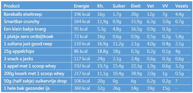 voedingswaarde gezonde snacks