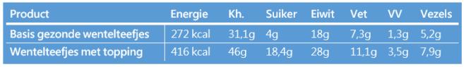 Voedingswaarden gezonde wentelteefjes