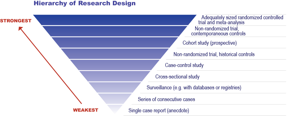 Image result for research designs