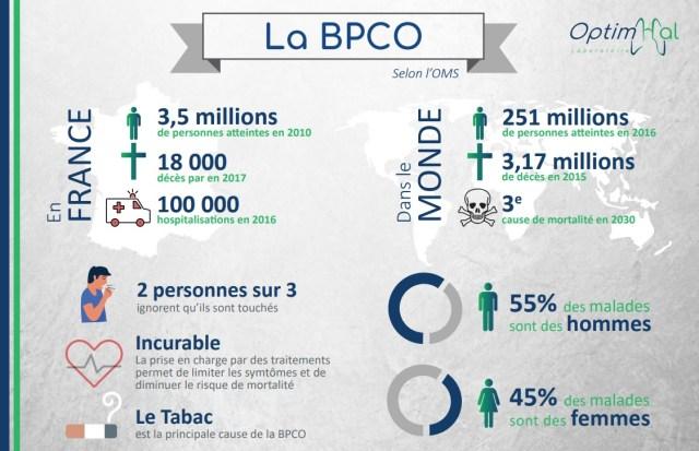 La BPCO en chiffres par OptimHal