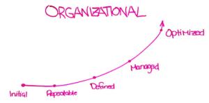 Seo Organizational