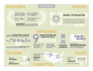 Creative Company infographic