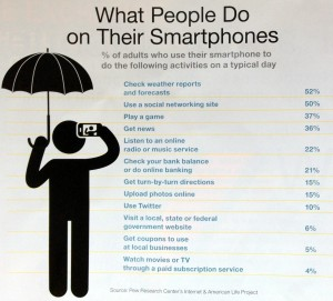 Mobile is growing how people use smartphones