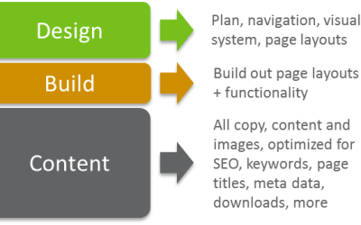 What does content mean? Why should you care?