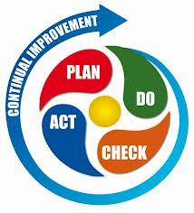 Plan-do-act-check