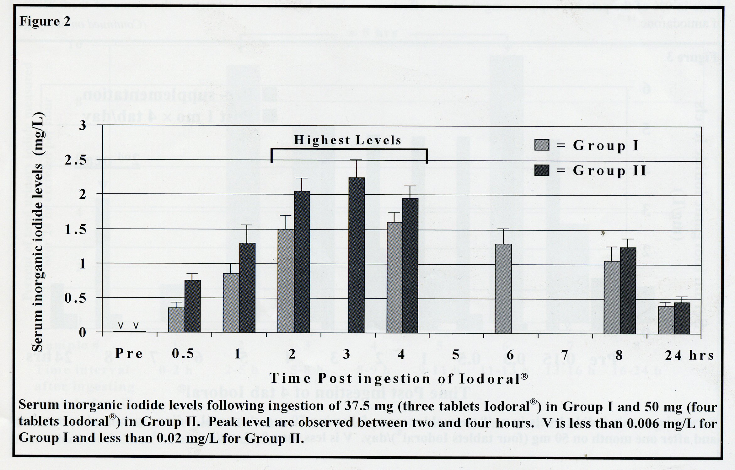 Serum Inorganic Iodide Levels Following Ingestion Of A Tablet Form Of Lugol Solution Evidence