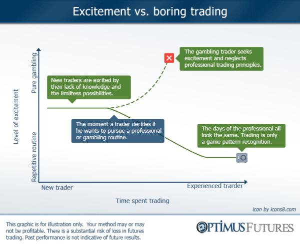 Profitable Trading is Boring