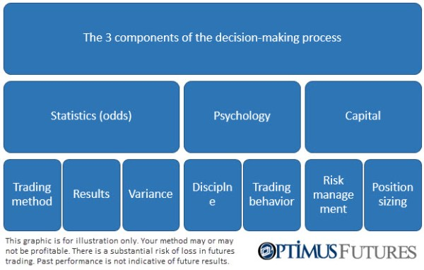 Decision Making_Futures Trading