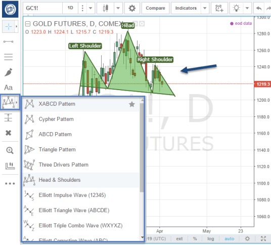 TradingView 13_Patterns_Highlights
