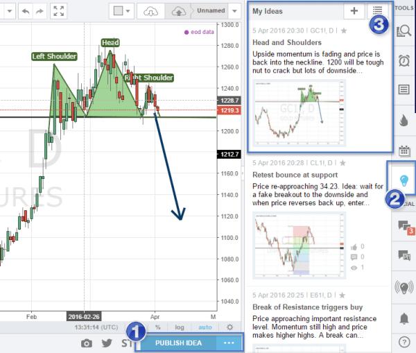 TradingView 6_ideas