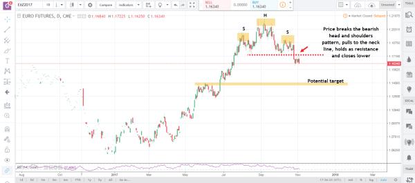 6E Nov 6 (2) commodity futures market