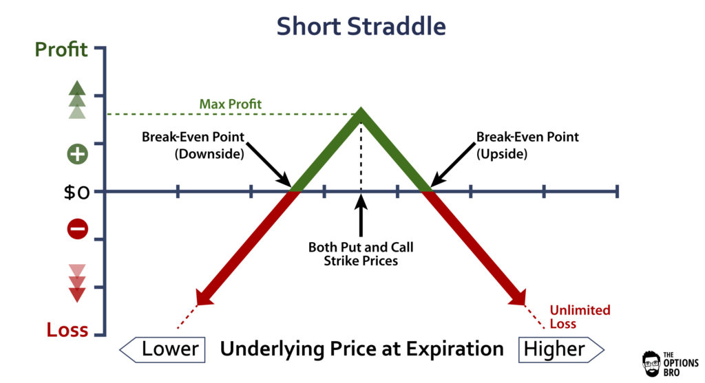 An options trading graph demonstrating the potential profit/loss of a short straddle at expiration.