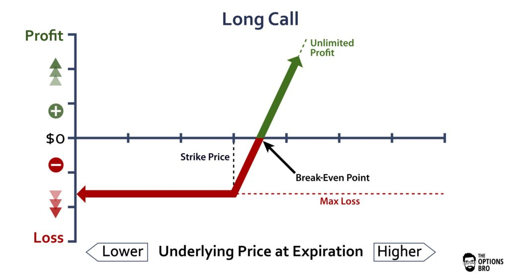 Sell call option strategy