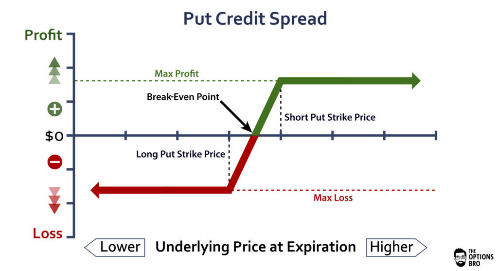 An options trading graph demonstrating the potential profit/loss of a put credit spread at expiration.
