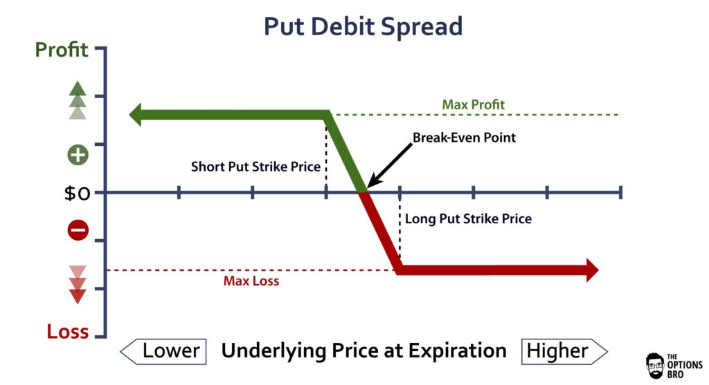 Graph displaying the potential profit/loss of the put debit spread option strategy at expiration.