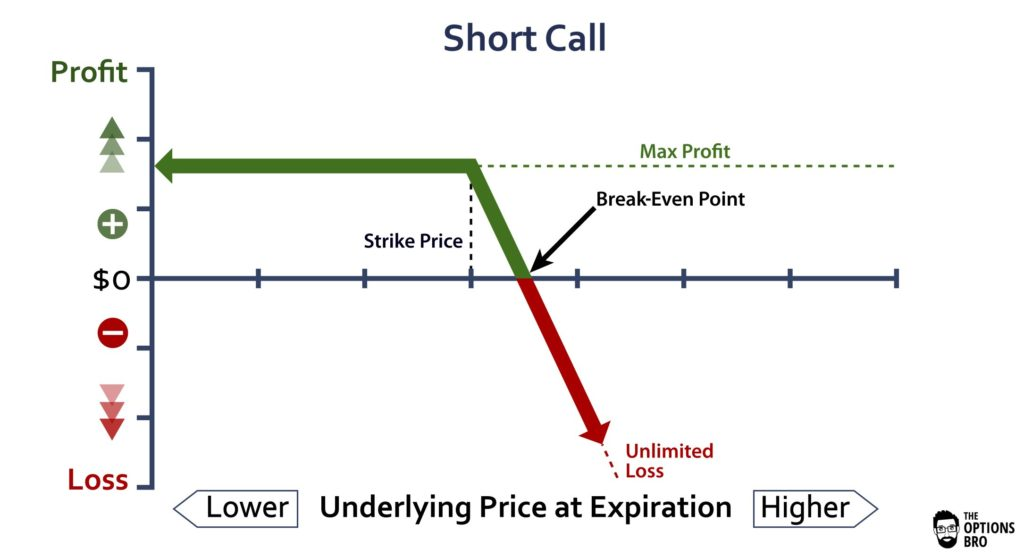 Short call options trading