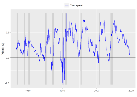 Yield curve predictions are really hard