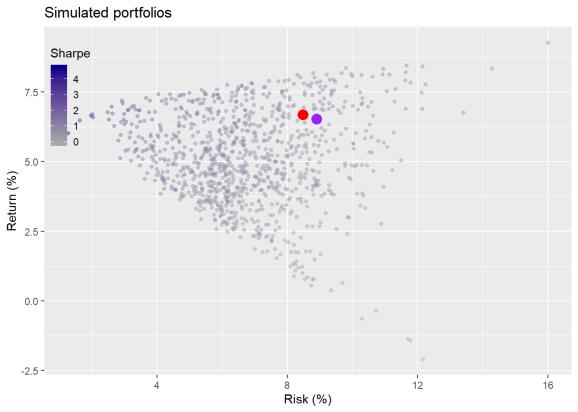 Portfolio simulations