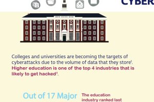 4 Cybersecurity Budget Focus Areas for Higher Education in 2020