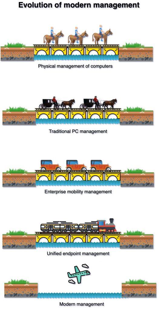 Evolution of modern management