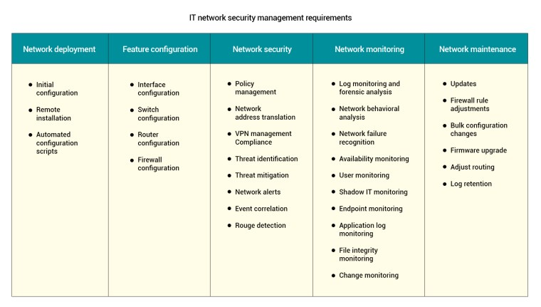 IT network security management requirements