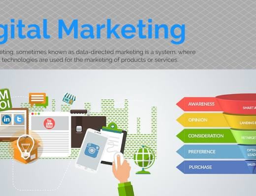 Perfect digital marketing explanation
