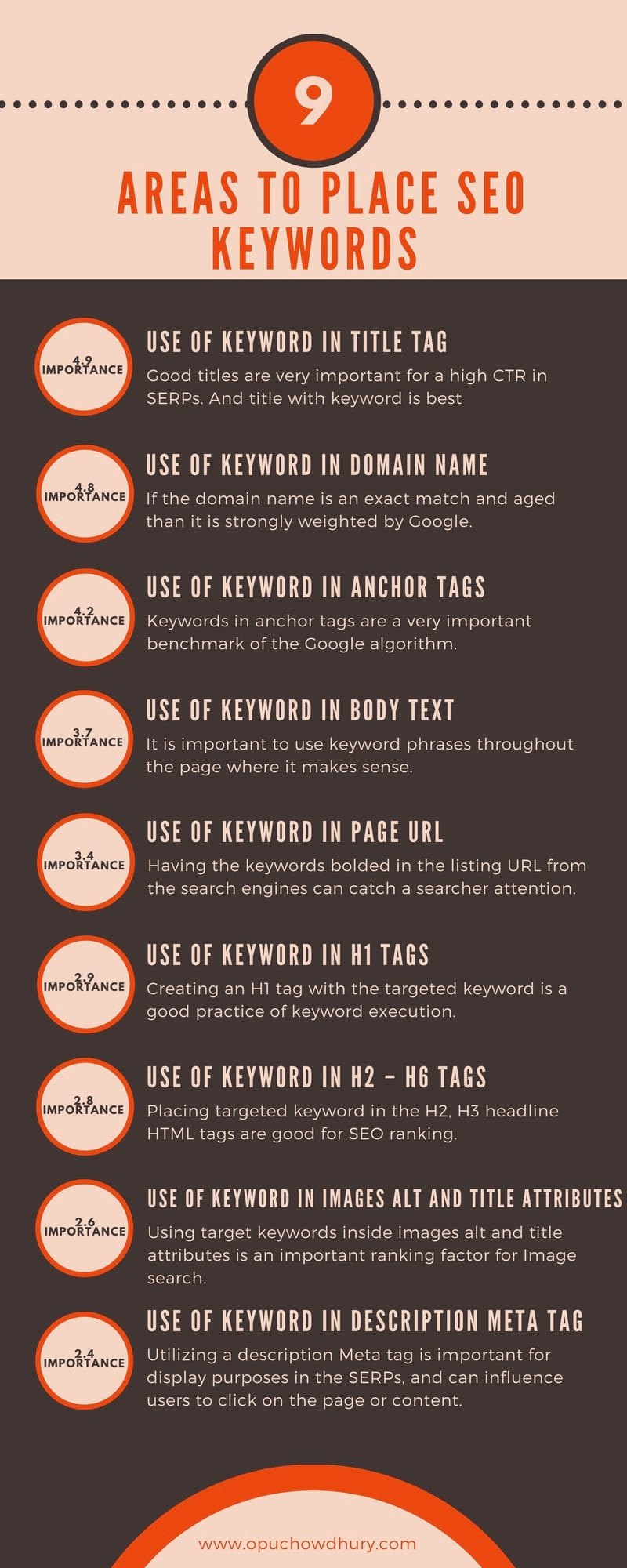 SEO Keywords Execution