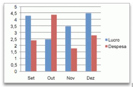 Exemplo do tipo de gráfico barras