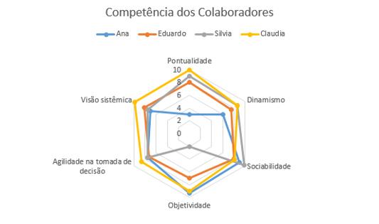 Exemplo do tipo de gráfico radar