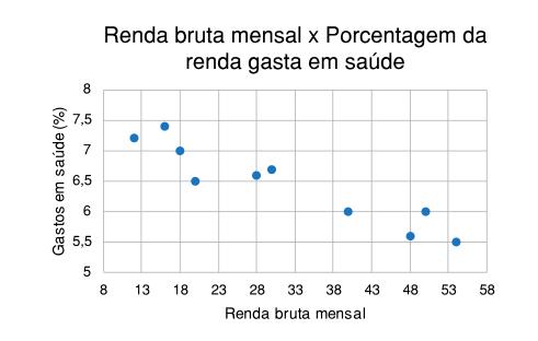 Exemplo do tipo de gráfico dispersão