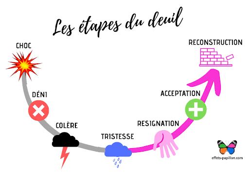 Les étapes du deuil