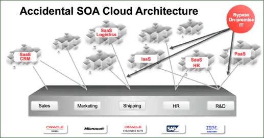 Accidental SOA Cloud Architecture