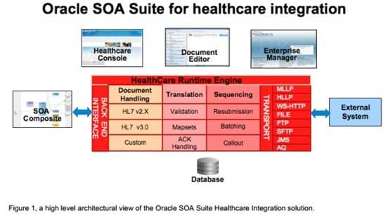 SOA Healthcare