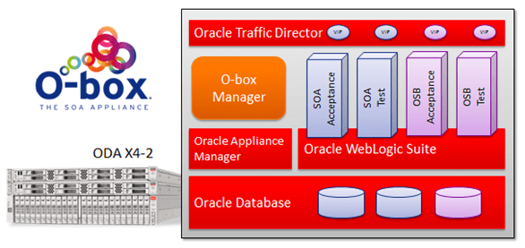 O-box SOA Appliance running multiple environments