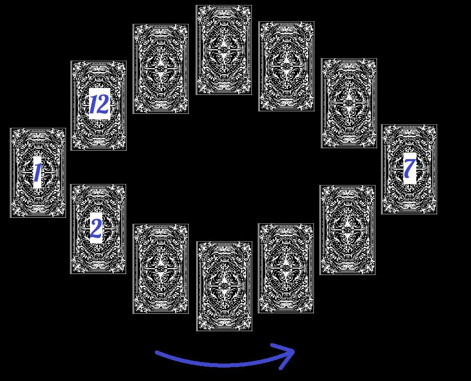 tarot roue astrale